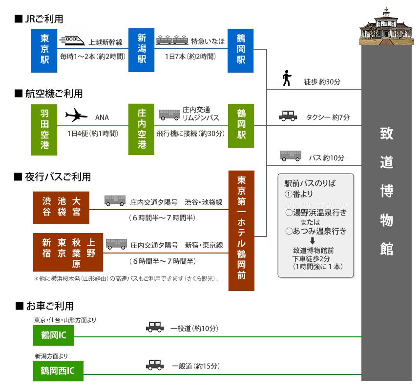 鶴岡へのアクセス